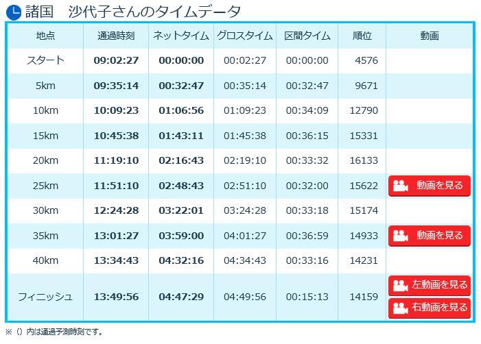 大阪マラソン2016 諸国アナ タイム結果