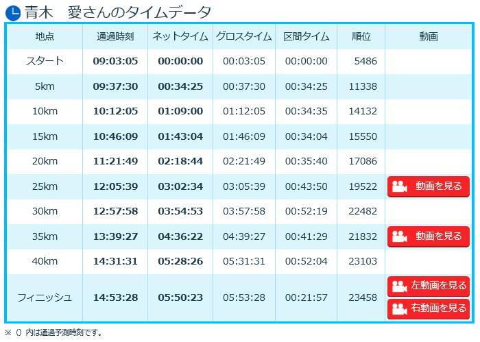 大阪マラソン2016 青木愛 タイム結果