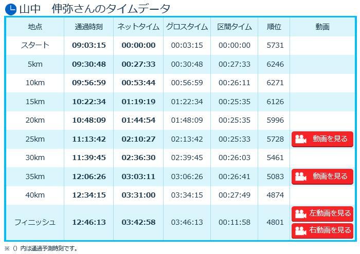 大阪マラソン2016 タイム 山中教授