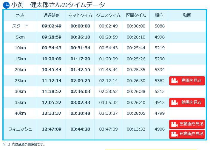 大阪マラソン2016 小渕健太郎 タイム