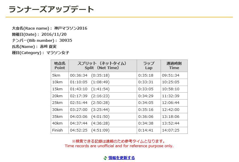 神戸マラソン2016 赤﨑夏実タイム