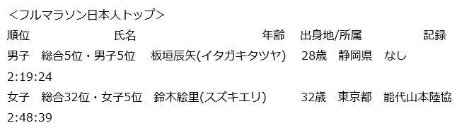 ホノルルマラソン2016 結果速報日本人