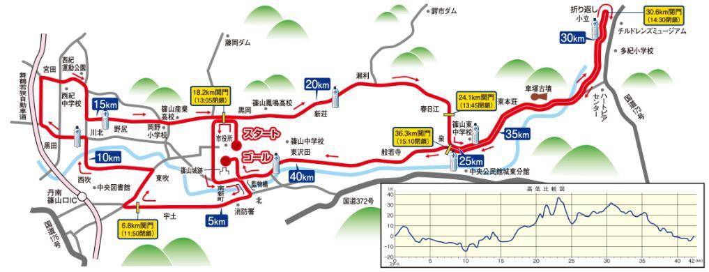 篠山ABCマラソン2017 コース