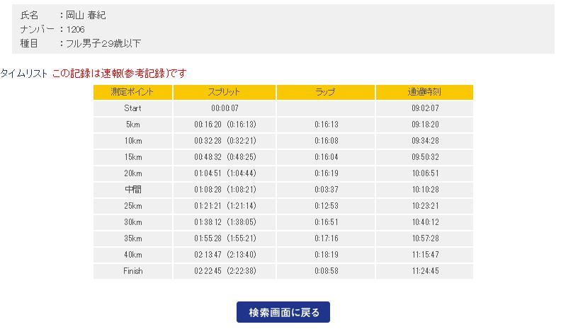 熊本城マラソン2017 結果速報