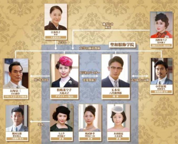 女の勲章 人物相関図