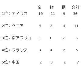 世界陸上2017メダル数