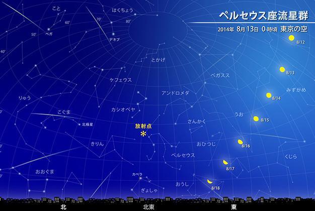 ペルセウス座流星群 極大
