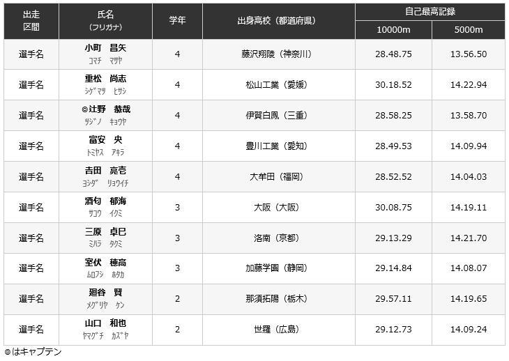 出雲駅伝2017出場選手 日本体育大学