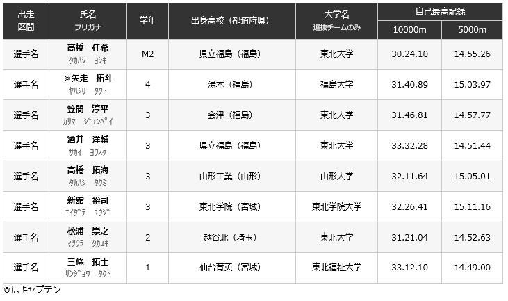 出雲駅伝2017出場選手 東北学連選抜