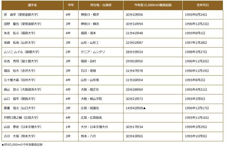 全日本大学駅伝2017出場選手 全日本大学選抜