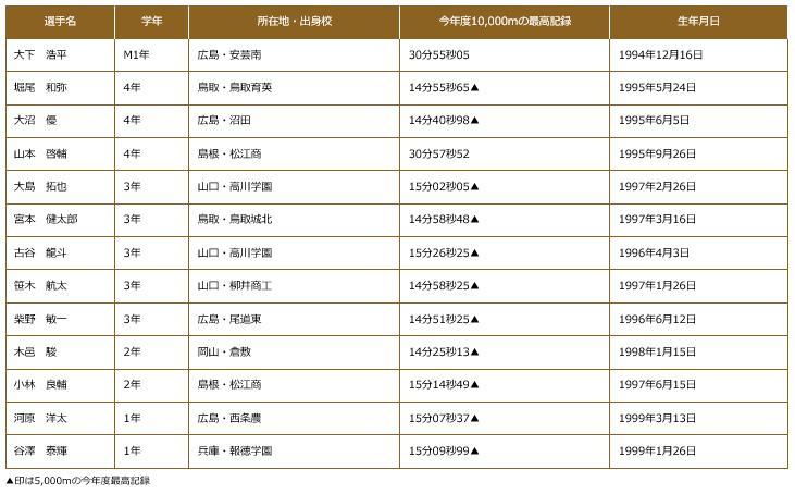 全日本大学駅伝2017出場選手 広島経済大学