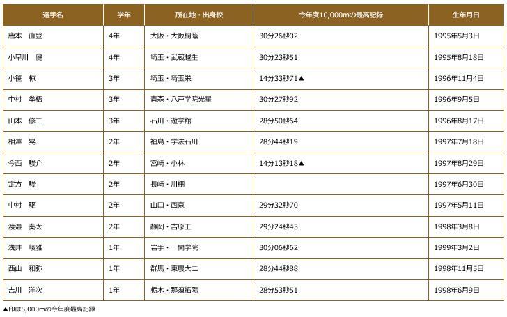全日本大学駅伝2017出場選手 東洋大学