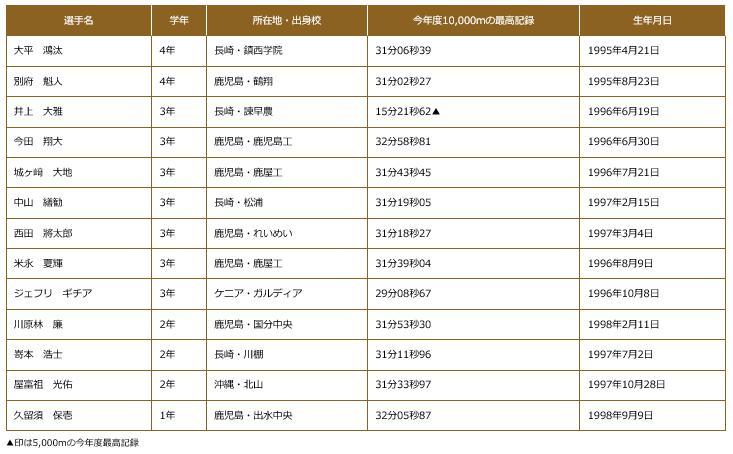 全日本大学駅伝2017出場選手 第一工業大学