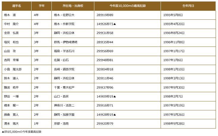 全日本大学駅伝2017出場選手 順天堂大学