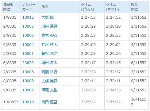 富山マラソン 結果速報男子