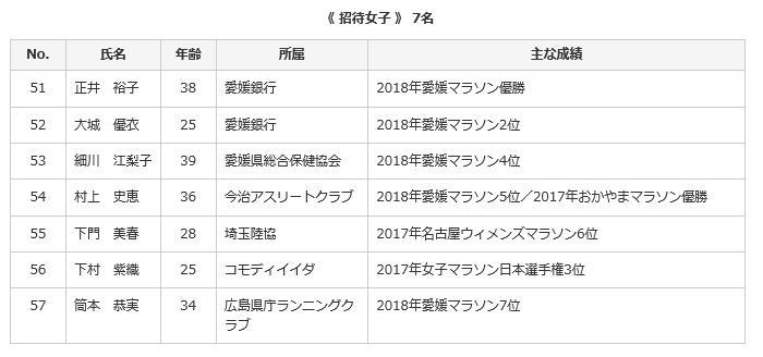 愛媛マラソン 招待選手女子2019