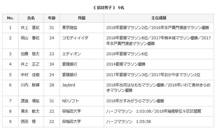 愛媛マラソン 招待選手男子2019