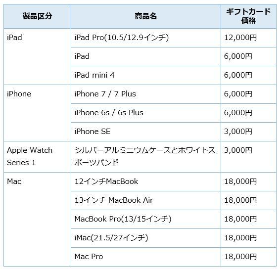 アップルApple福袋 ギフトカード