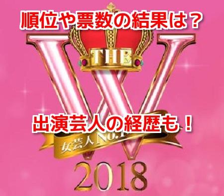 女芸人No.1決定戦 THE W2018 結果速報