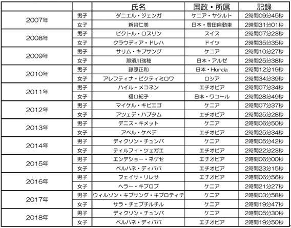 東京マラソン中継無料動画4