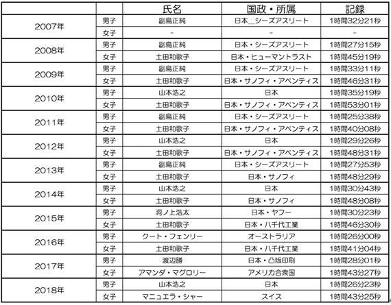 東京マラソン中継無料動画5