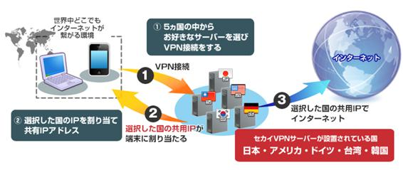 U-NEXT海外で見る方法4