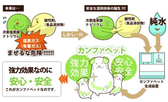 ペット除菌消臭7
